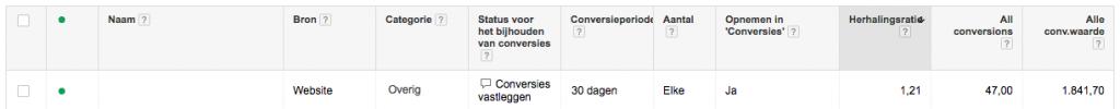 Google AdWords Conversieactie